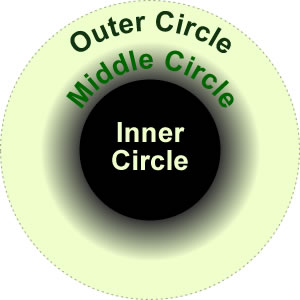 The Three Circles